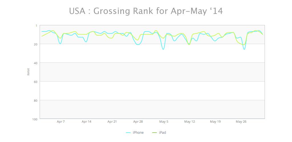 SignEasy Grossing Rank App Store Rank post iOS 7