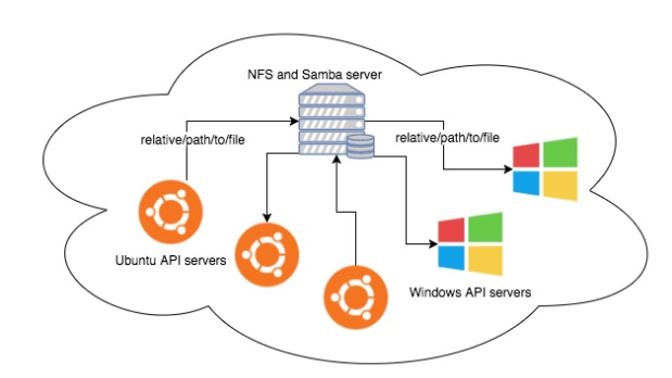 Engineering Speaks: How we used NFS and Samba to create the
