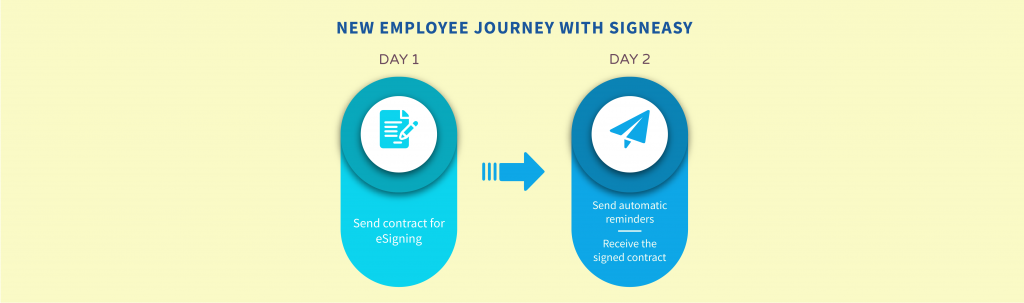 Employee journey with SignEasy