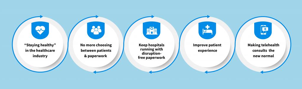 eSignature solution for healthcare