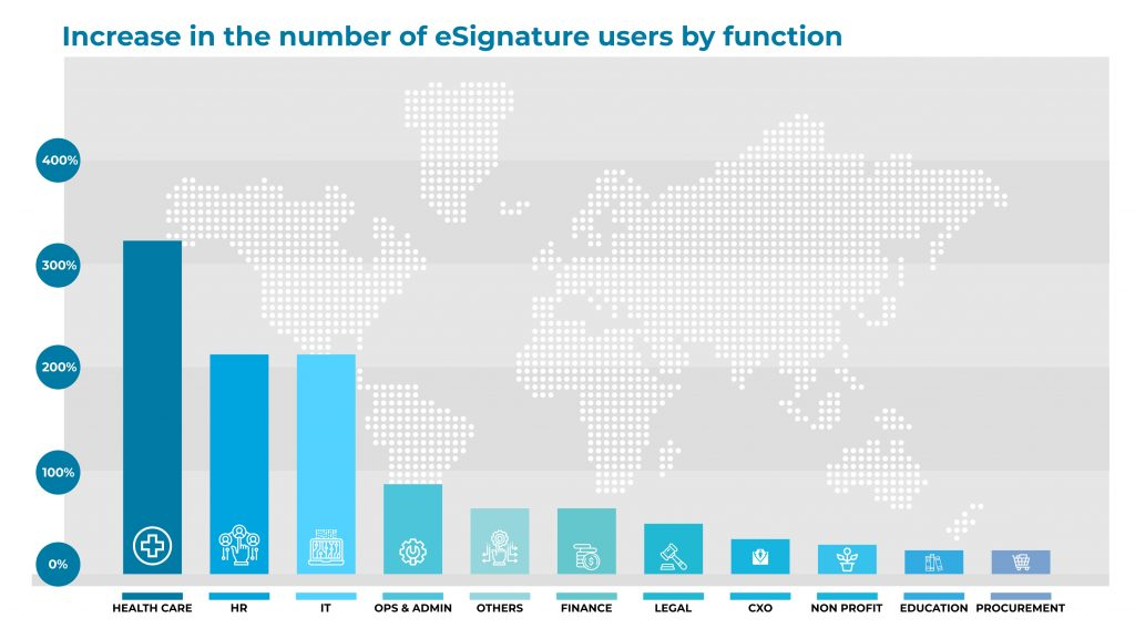 Increase in the number of eSignature users