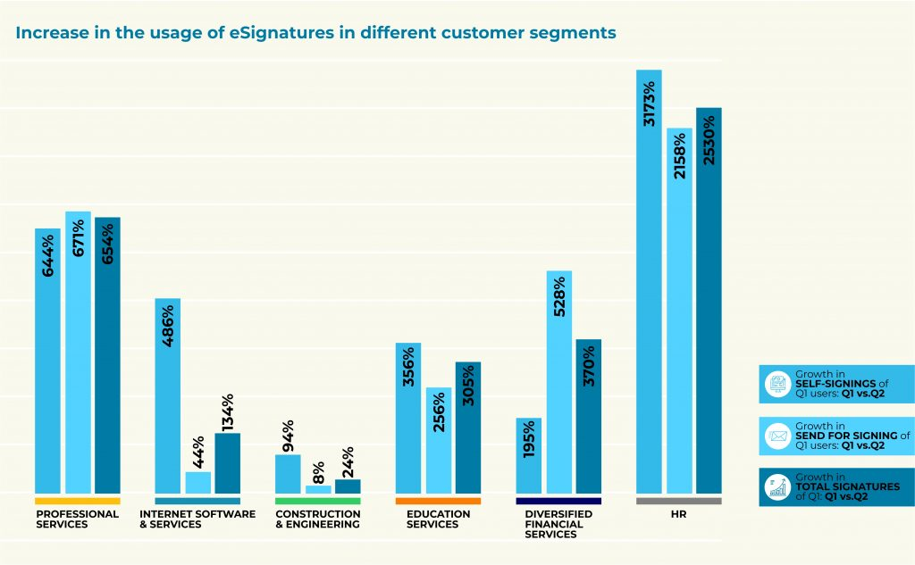 Increase in eSignature usage by customer segments