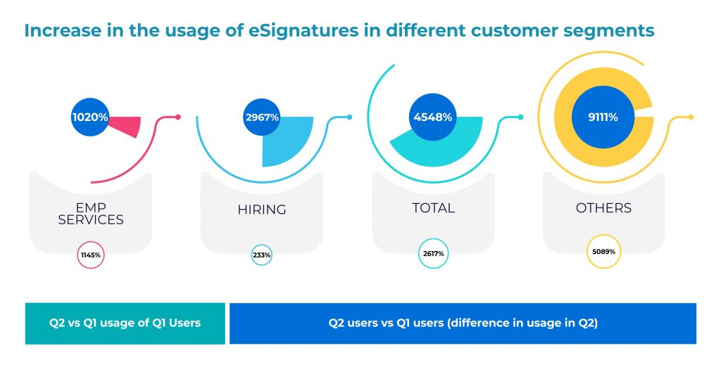 New use-cases of eSignatures in HR