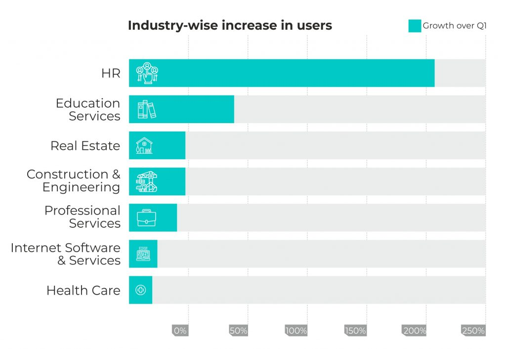 Industry-wise increase in users